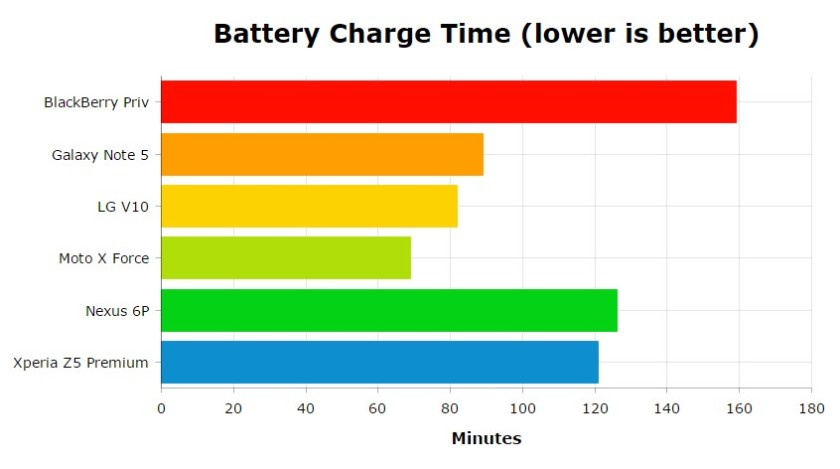 Best d'Android - Battery