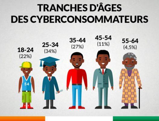 E-commerce en Côte d'Ivoire