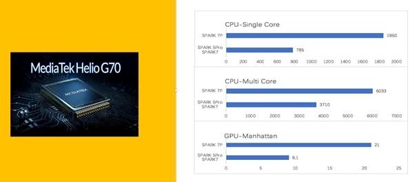 Comparatif Tecno Spark 7P vs Spark 5 Pro
